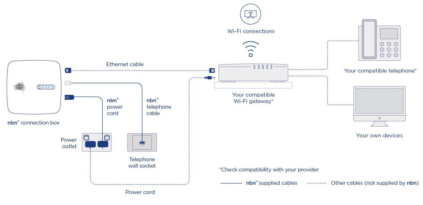 Installation diagram for FTTC