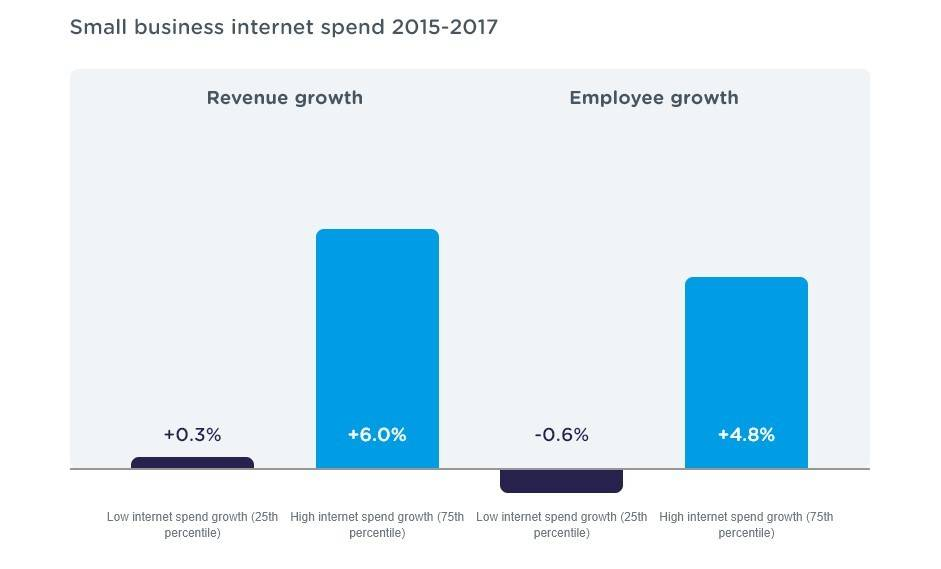 Small business internet spend 2015-2017