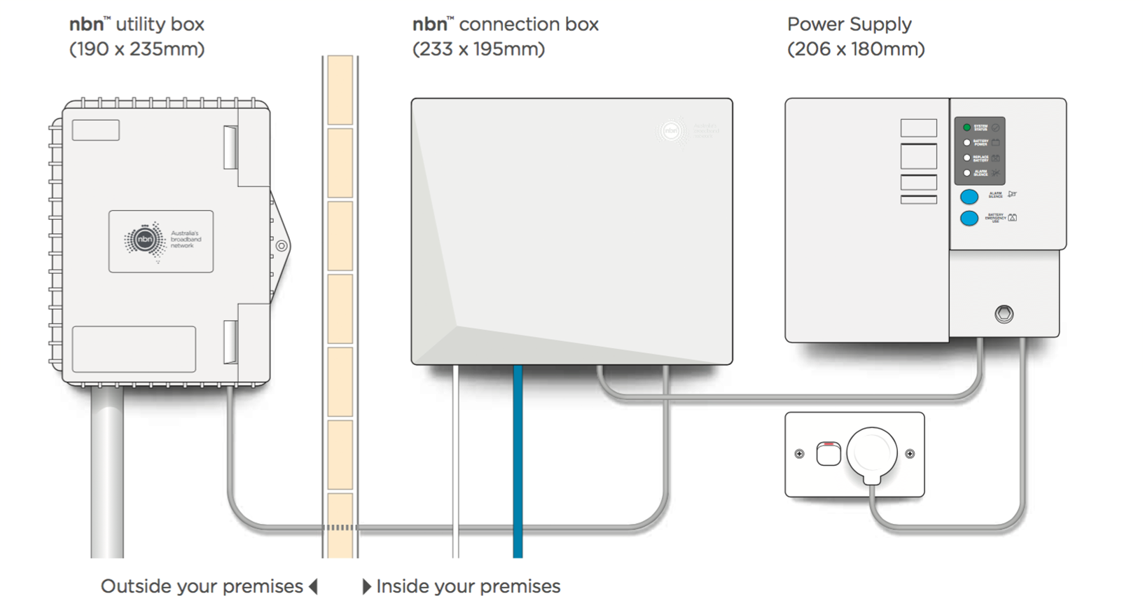 How Do I Change My Internet Login On Netcomm Wireless Modem Wiring Diagram Most Nbn Fibre Connections Will Have A New Optic Cable Run Right Up To The Premisesif You An Connection Box In Your Home Are Using